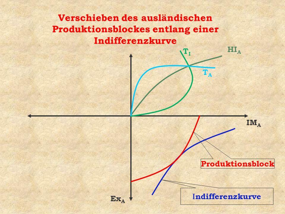 Verschieben des ausländischen Produktionsblockes entlang einer Indifferenzkurve