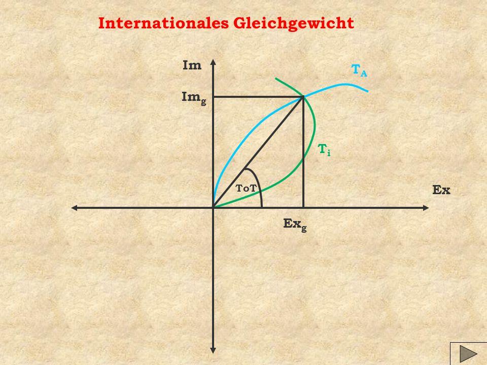 Internationales Gleichgewicht