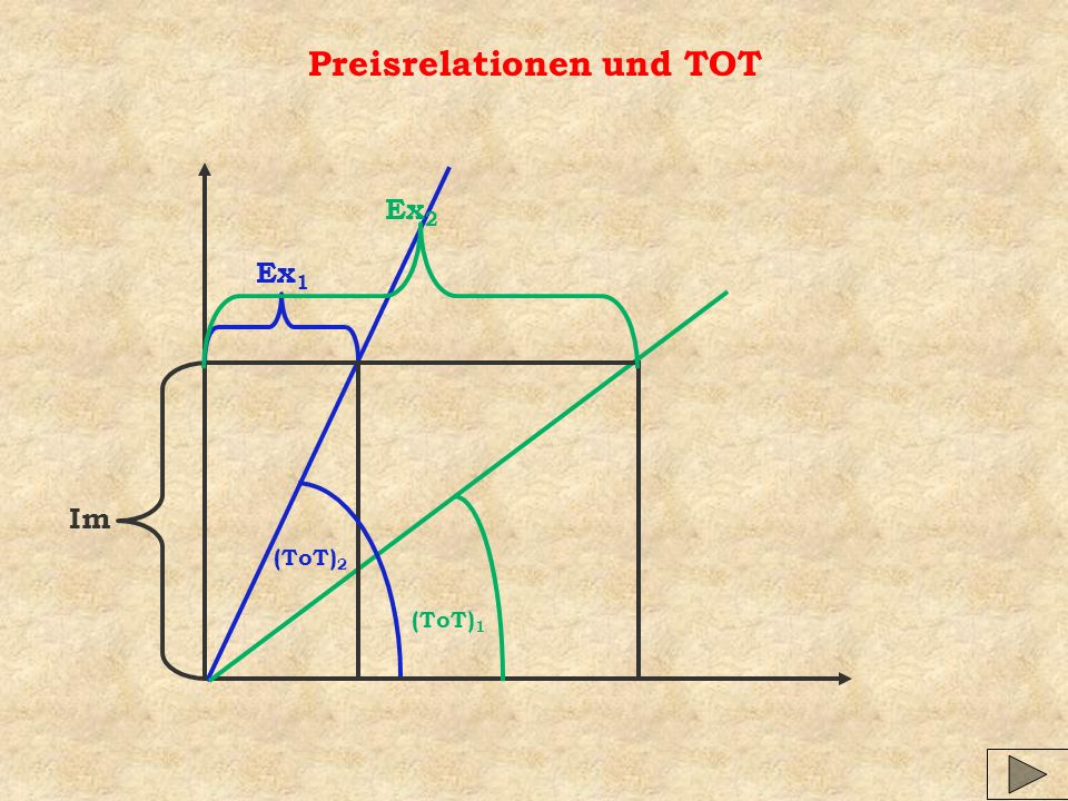 Preisrelationen und TOT