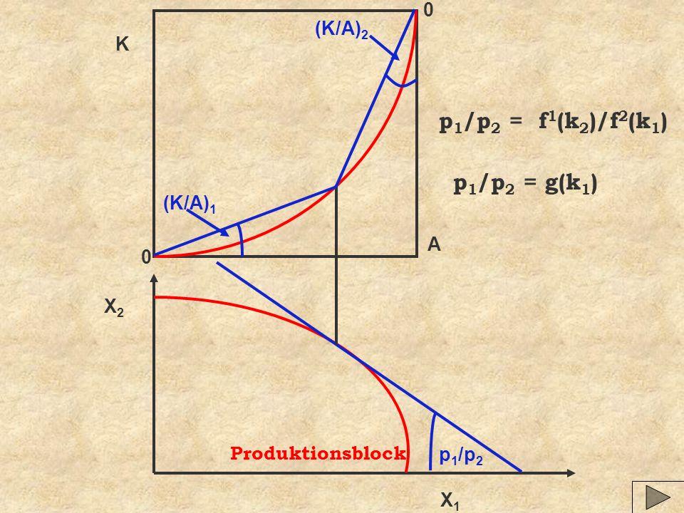 p1/p2 = f1(k2)/f2(k1) p1/p2 = g(k1) (K/A)2 K (K/A)1 A X2