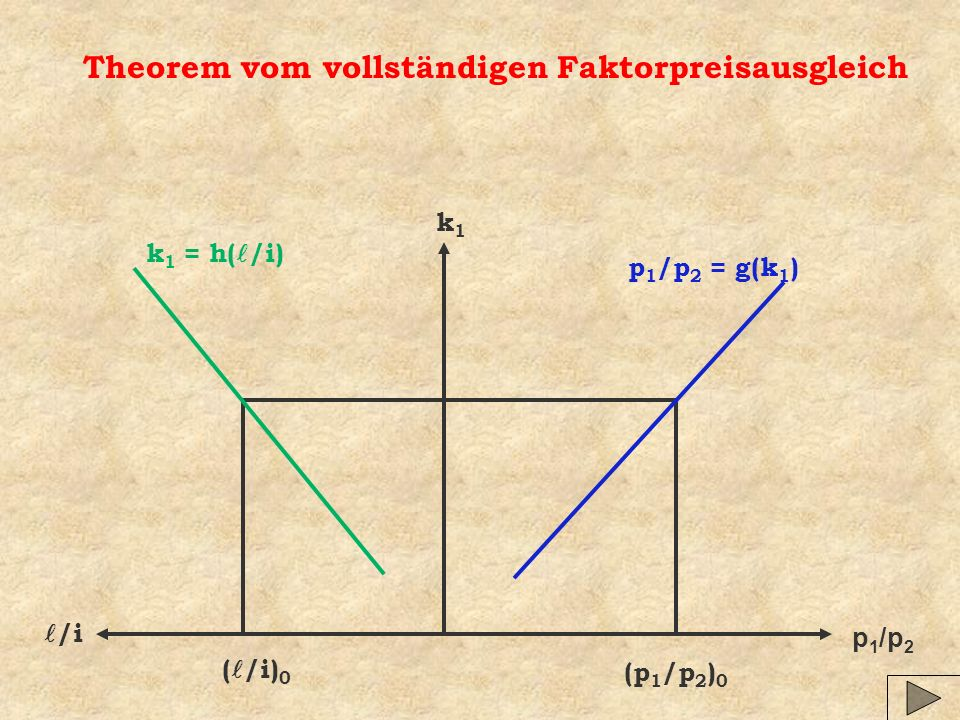 Theorem vom vollständigen Faktorpreisausgleich