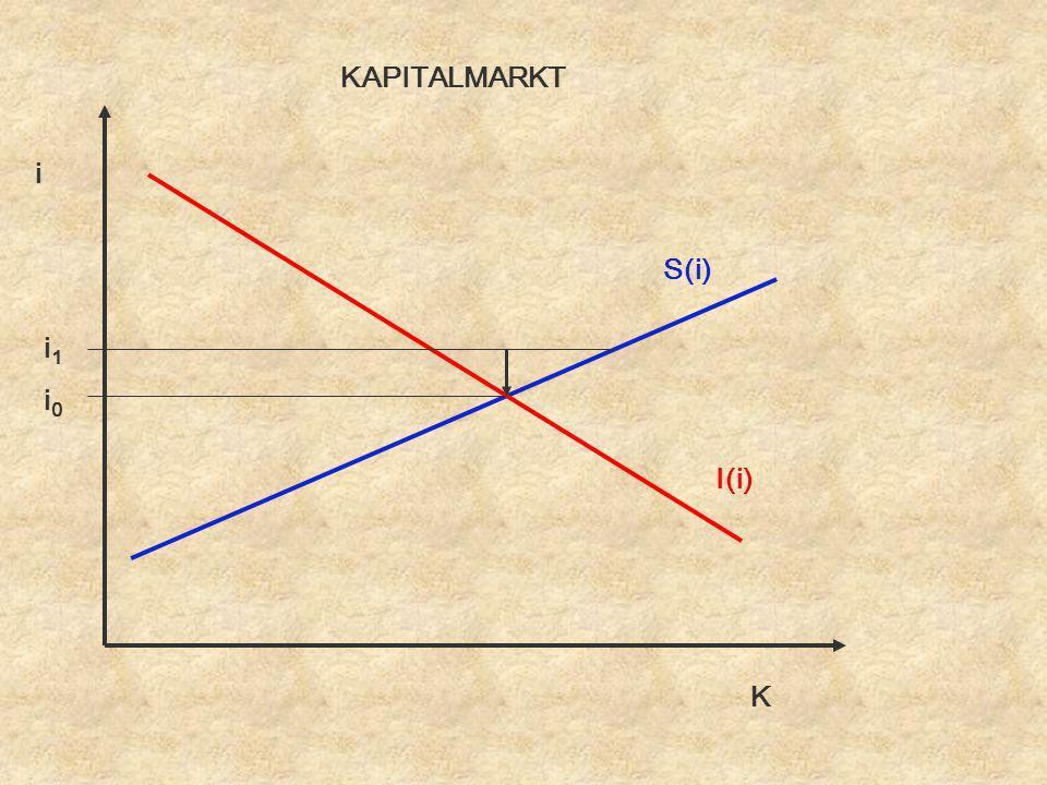 KAPITALMARKT i S(i) i1 i0 I(i) K