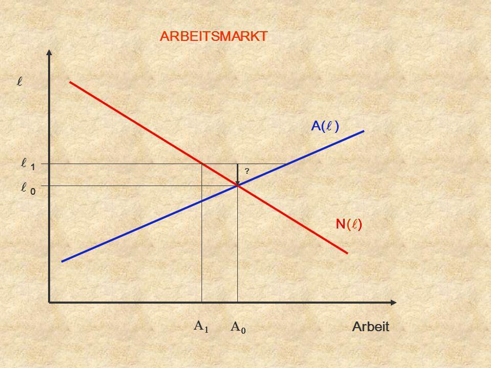 ARBEITSMARKT l A(l ) l 1 l 0 N(l) A1 A0 Arbeit
