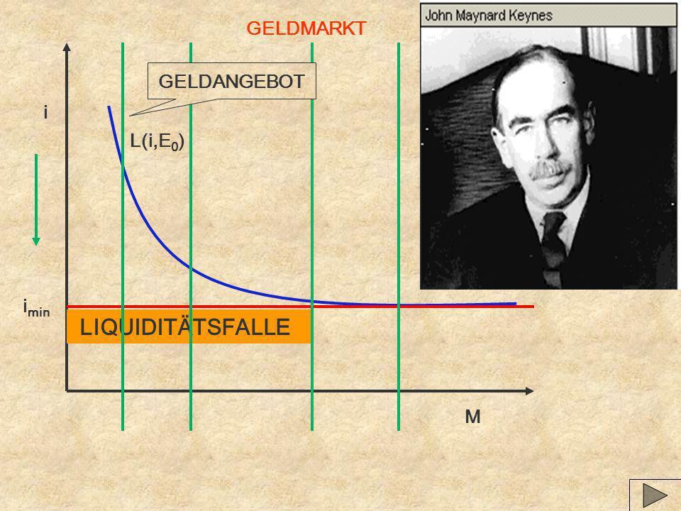 GELDMARKT L(i,E0) GELDANGEBOT i imin LIQUIDITÄTSFALLE M