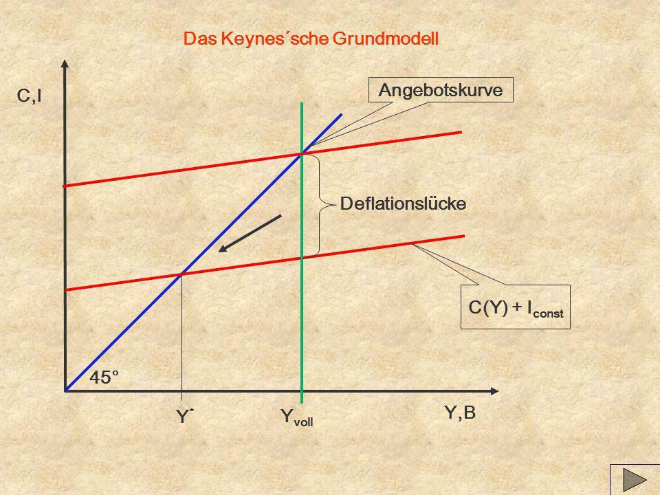 Das Keynes´sche Grundmodell