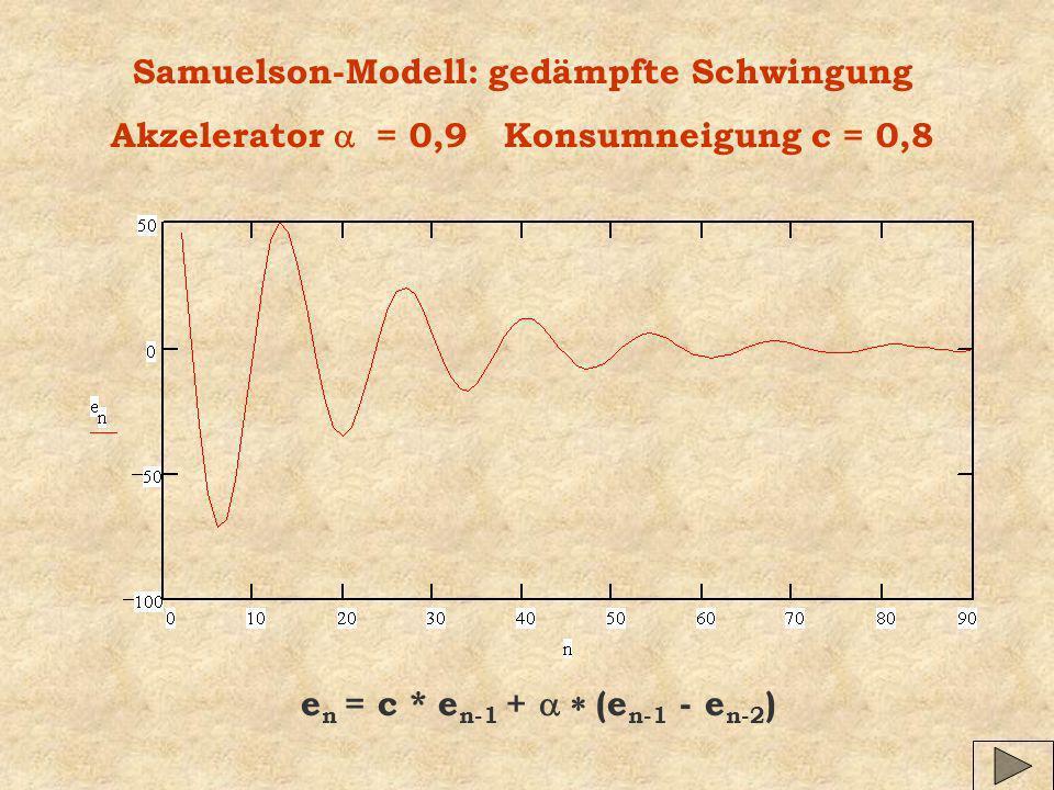 Samuelson-Modell: gedämpfte Schwingung