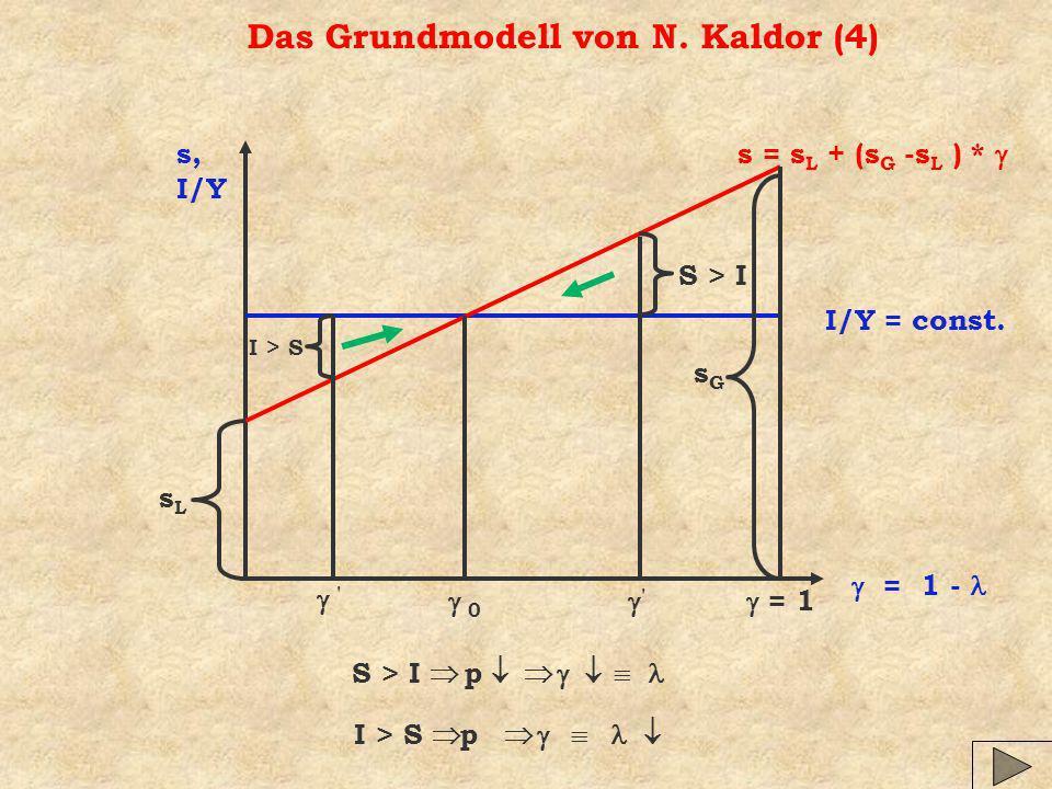 Das Grundmodell von N. Kaldor (4)