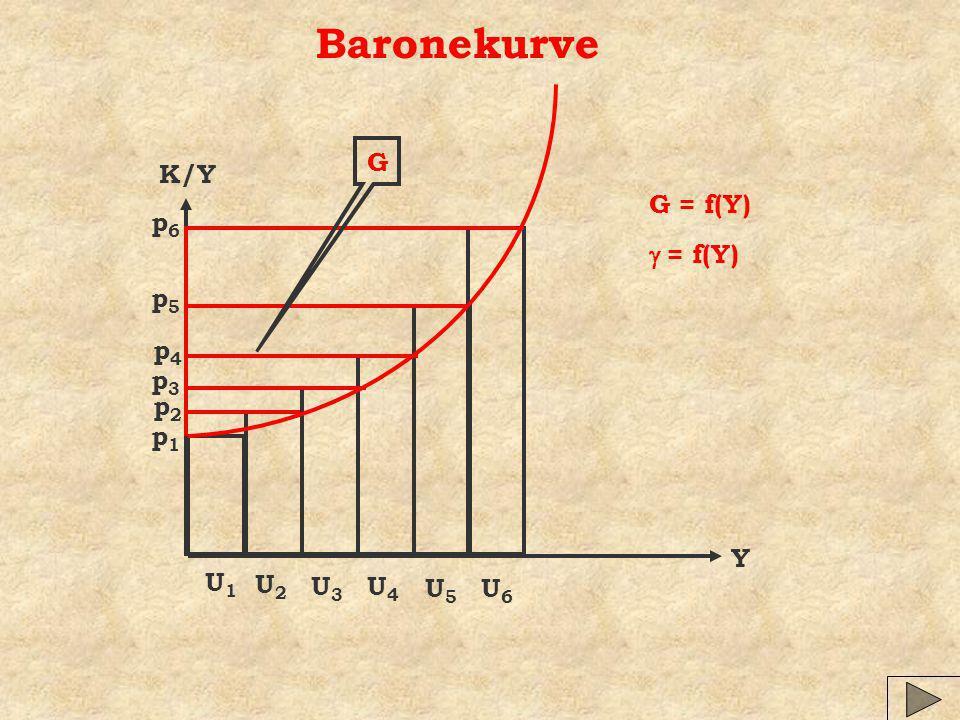 Baronekurve G K/Y G = f(Y) p6 g = f(Y) p5 p4 p3 p2 p1 Y U1 U2 U3 U4 U5