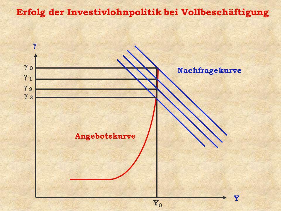 Erfolg der Investivlohnpolitik bei Vollbeschäftigung