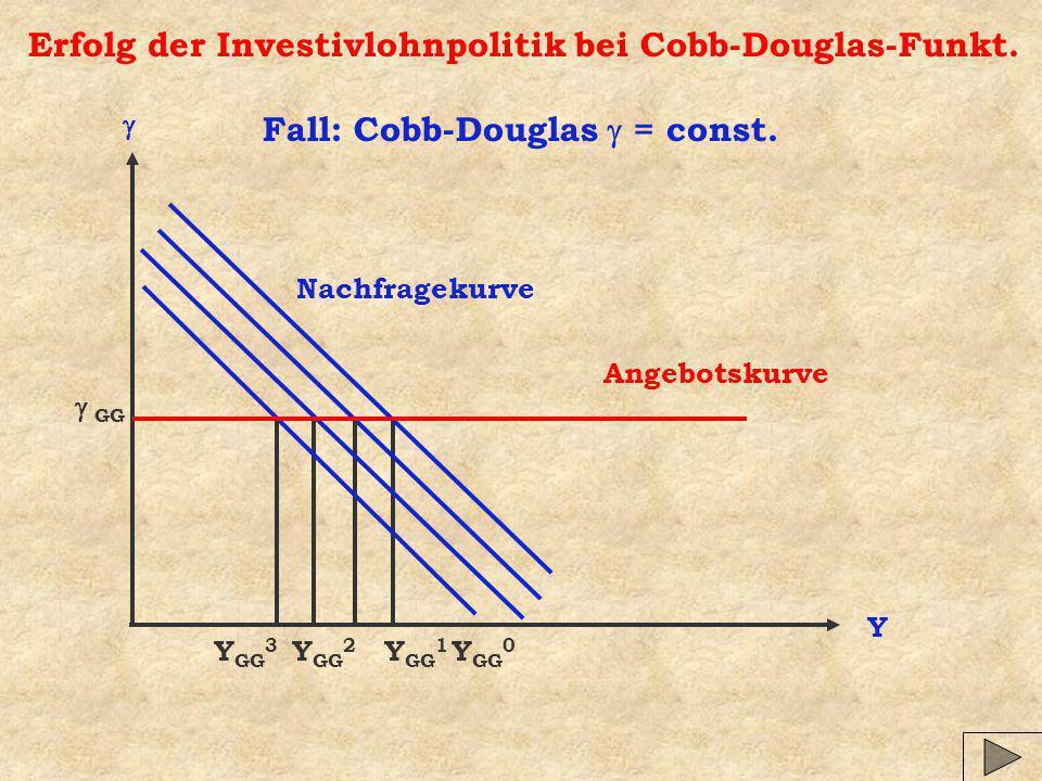 Erfolg der Investivlohnpolitik bei Cobb-Douglas-Funkt.