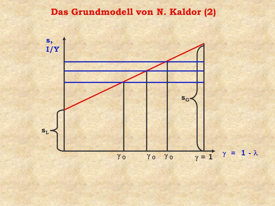 Das Grundmodell von N. Kaldor (2)