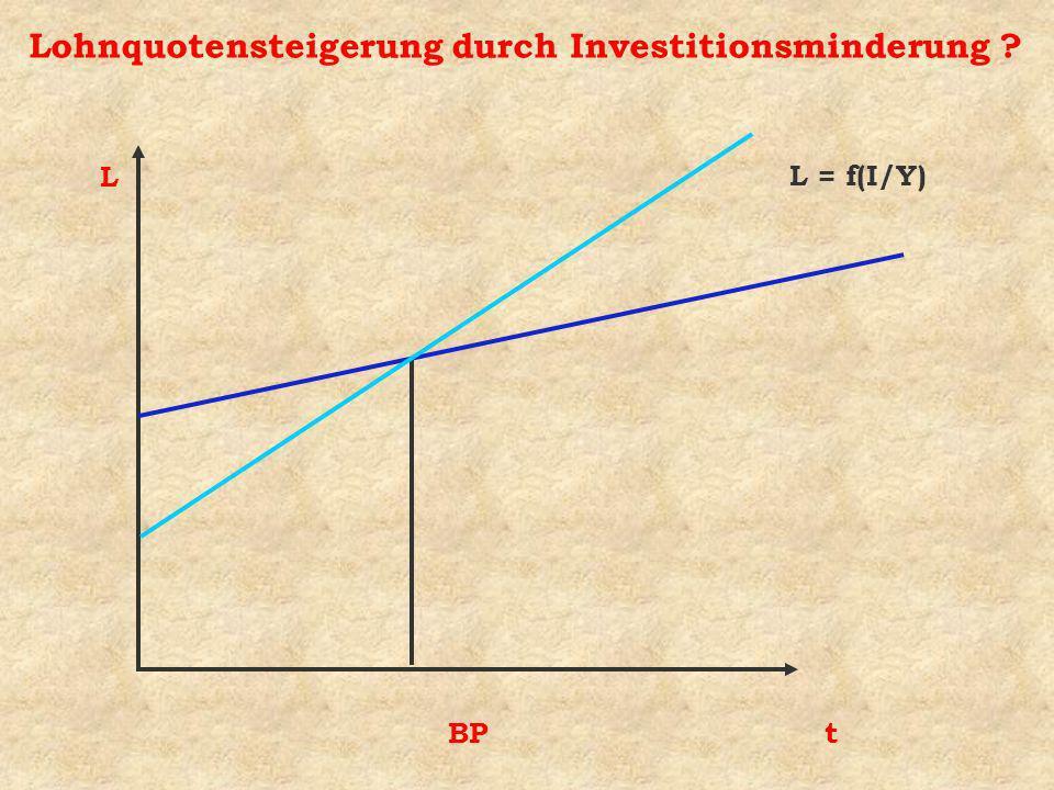 Lohnquotensteigerung durch Investitionsminderung