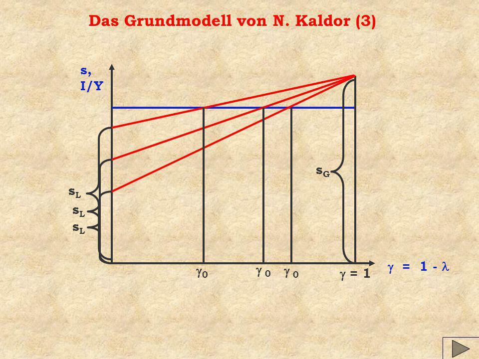 Das Grundmodell von N. Kaldor (3)