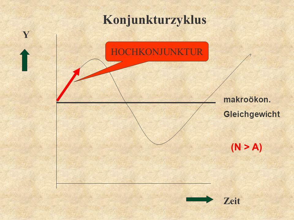 Konjunkturzyklus Y HOCHKONJUNKTUR (N > A)  Zeit makroökon.