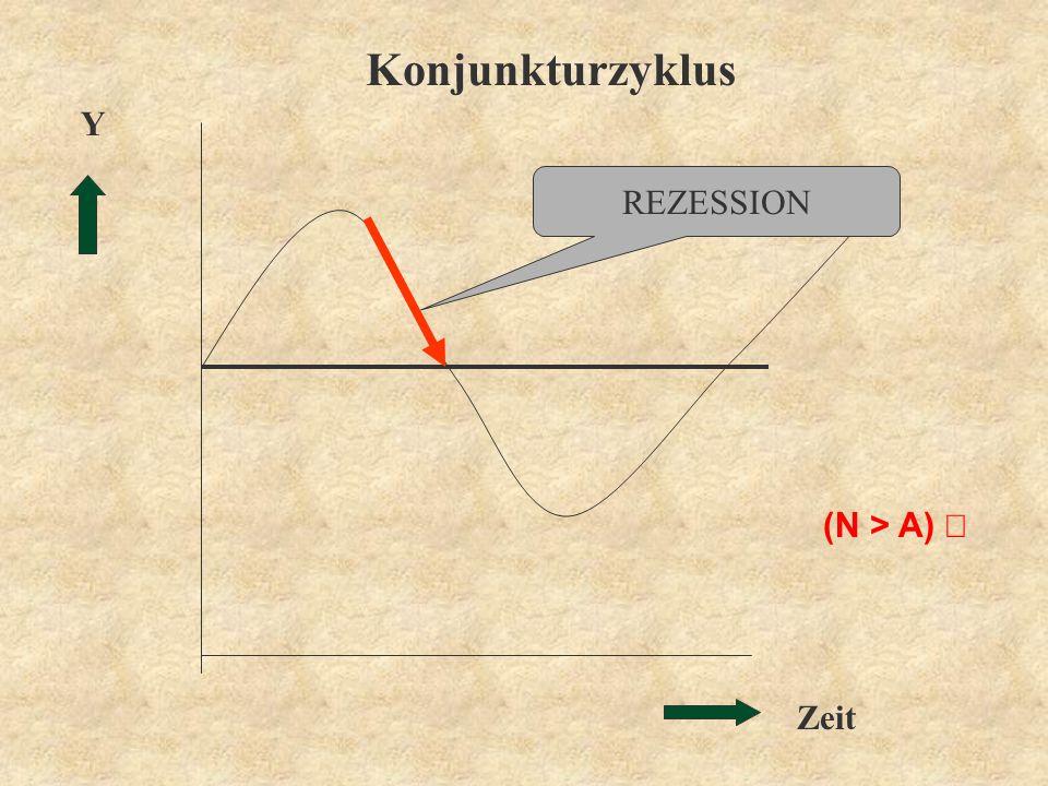 Konjunkturzyklus Y REZESSION (N > A) ¯ Zeit