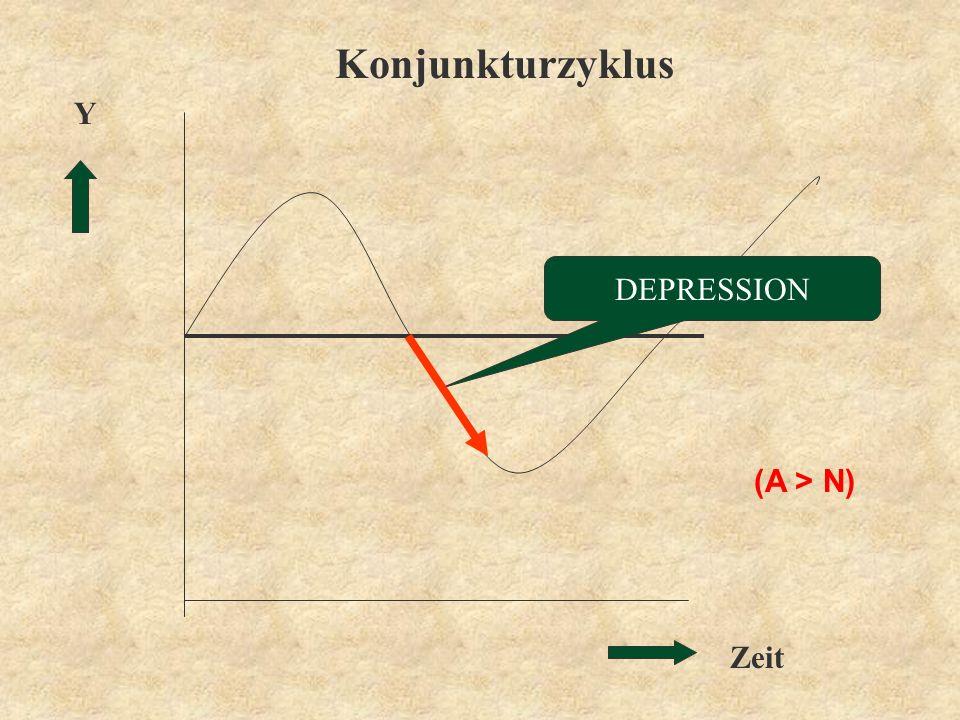 Konjunkturzyklus Y DEPRESSION (A > N)  Zeit