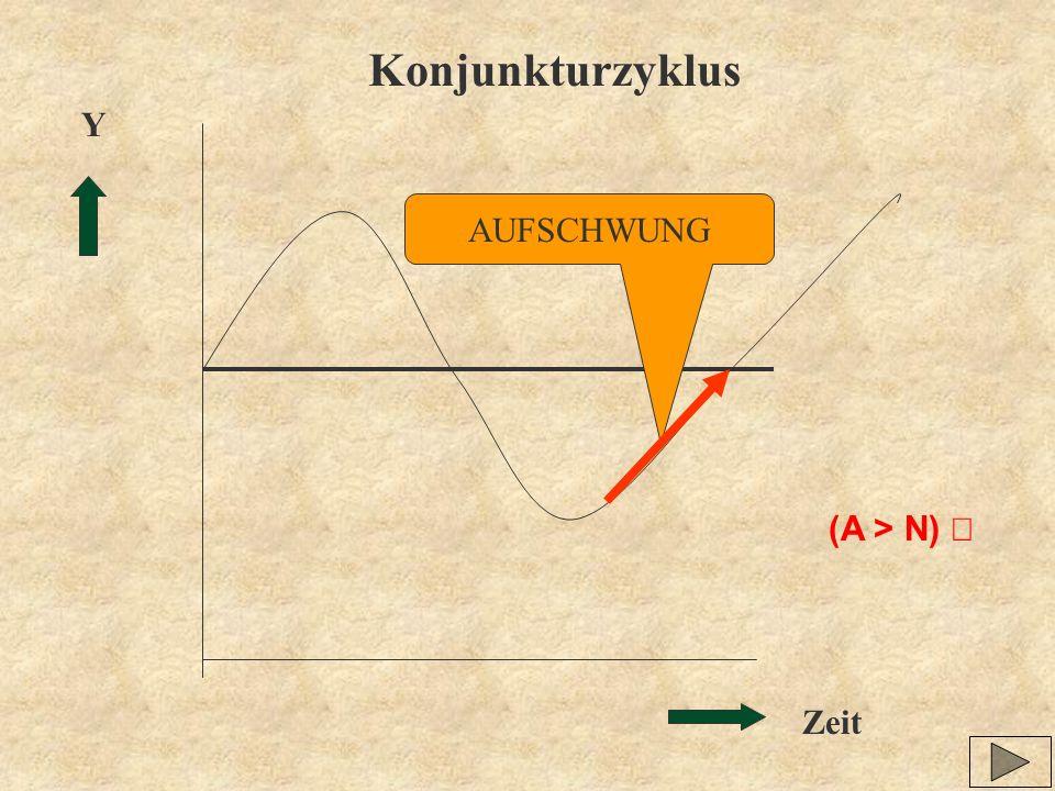 Konjunkturzyklus Y AUFSCHWUNG (A > N) ¯ Zeit