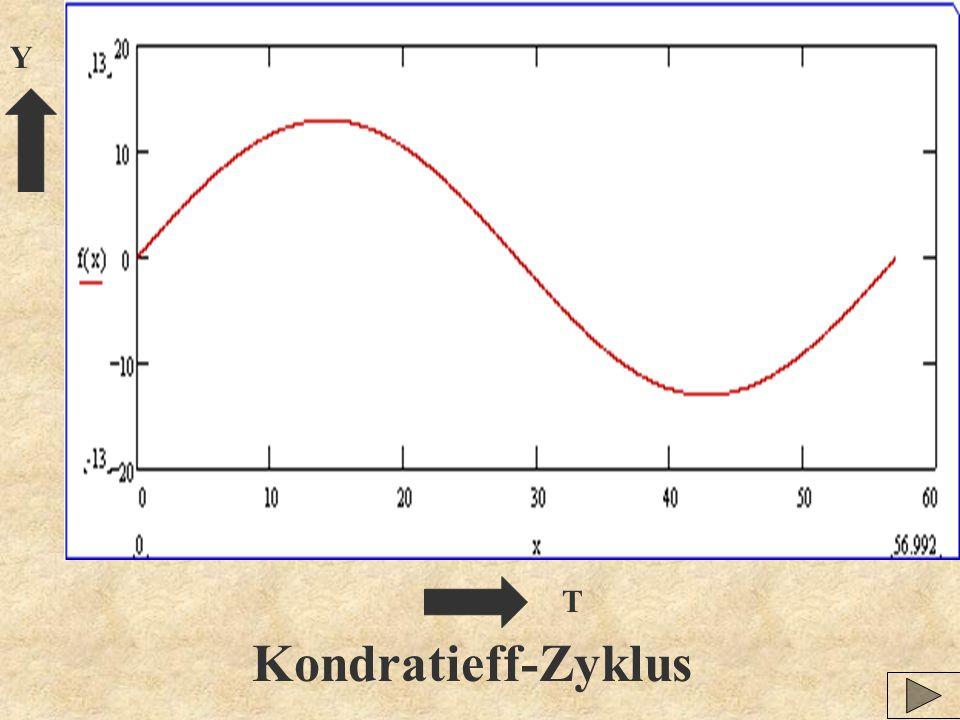 Y T Kondratieff-Zyklus
