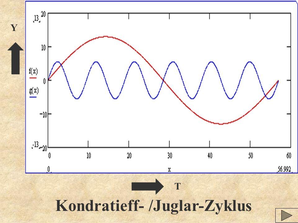 Kondratieff- /Juglar-Zyklus