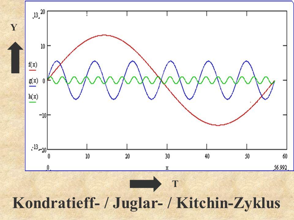 Kondratieff- / Juglar- / Kitchin-Zyklus