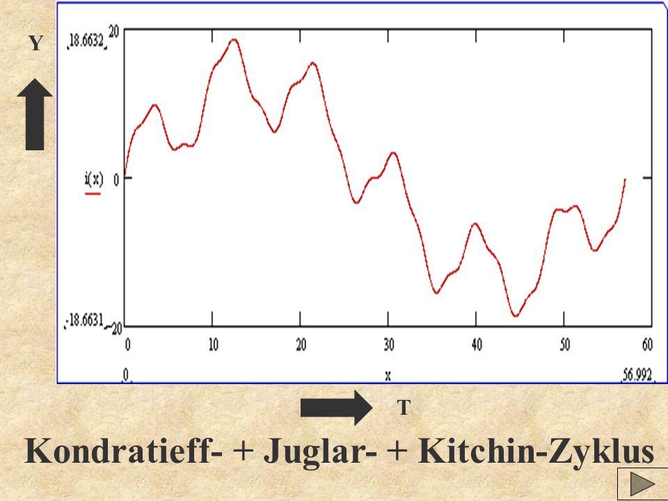 Kondratieff- + Juglar- + Kitchin-Zyklus