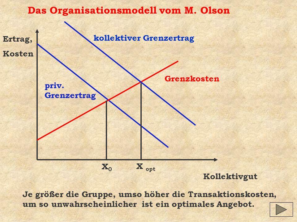 Das Organisationsmodell vom M. Olson