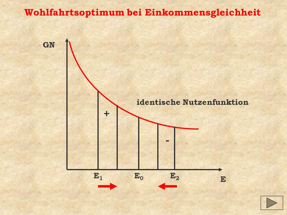 + - Wohlfahrtsoptimum bei Einkommensgleichheit GN