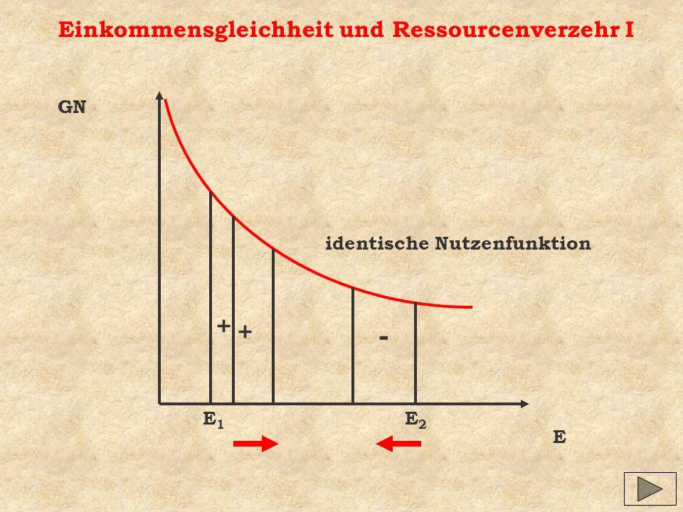 - + + Einkommensgleichheit und Ressourcenverzehr I GN