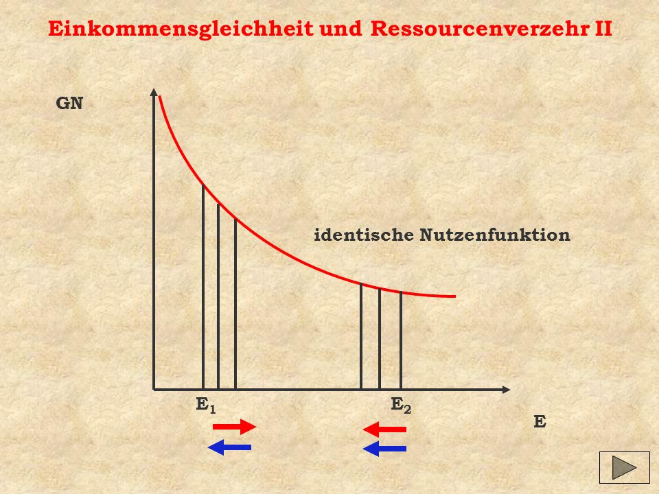 Einkommensgleichheit und Ressourcenverzehr II