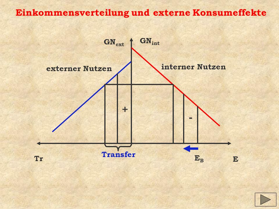 + - Einkommensverteilung und externe Konsumeffekte GNint GNext