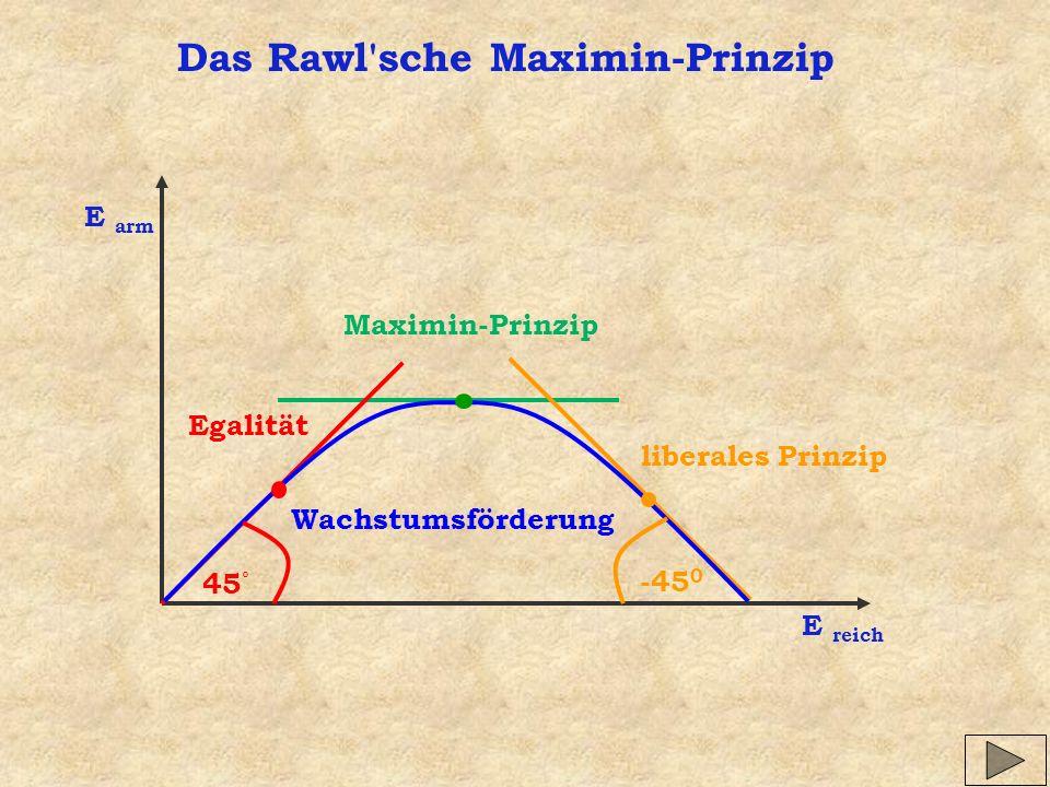 Das Rawl sche Maximin-Prinzip