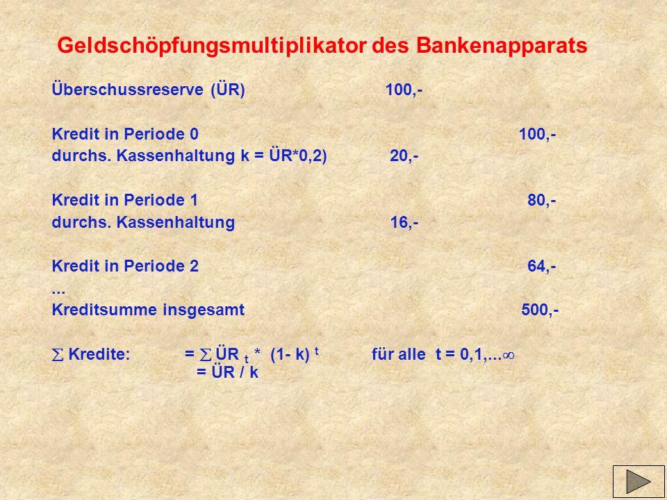 Geldschöpfungsmultiplikator des Bankenapparats