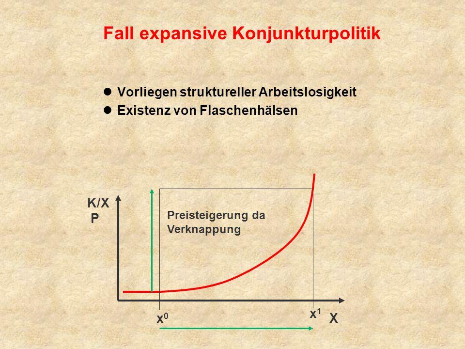 Fall expansive Konjunkturpolitik