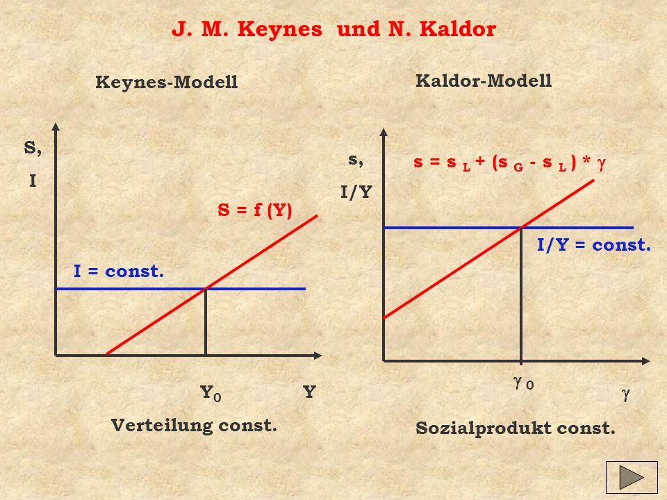 J. M. Keynes und N. Kaldor Keynes-Modell Kaldor-Modell S, I s, I/Y