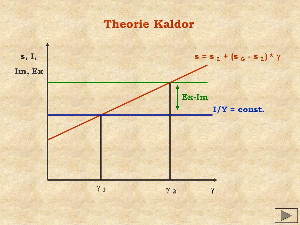 Theorie Kaldor s, I, Im, Ex s = s L + (s G - s L) * g Ex-Im