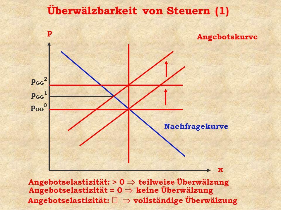 Überwälzbarkeit von Steuern (1)
