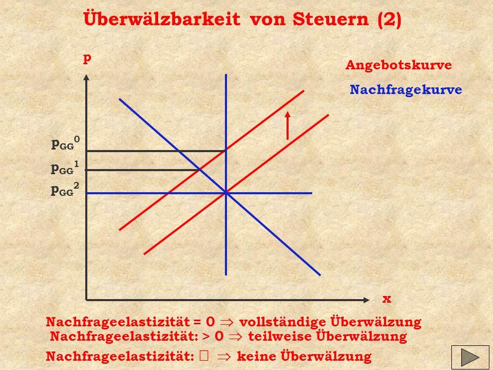 Überwälzbarkeit von Steuern (2)