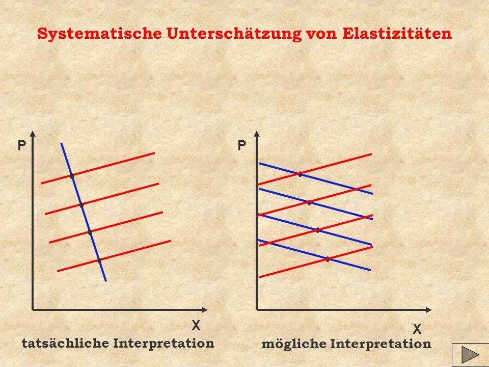 Systematische Unterschätzung von Elastizitäten