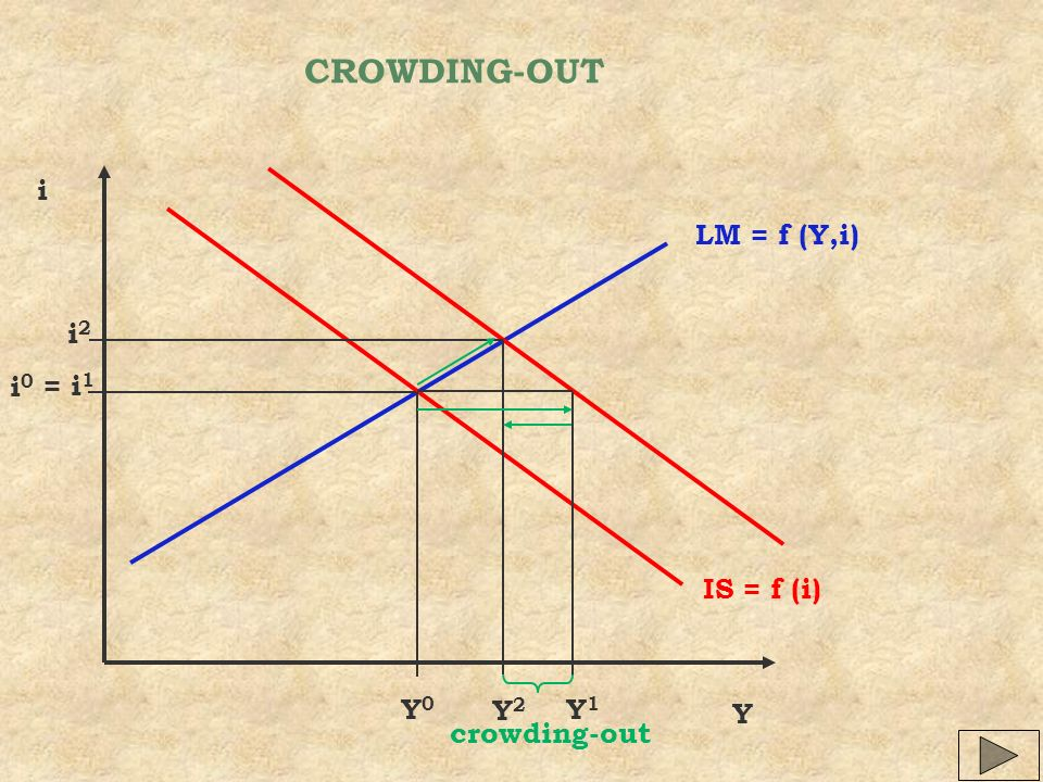 CROWDING-OUT i LM = f (Y,i) i2 i0 = i1 IS = f (i) Y0 Y2 Y1 Y