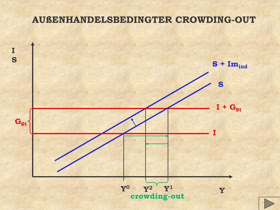 AUßENHANDELSBEDINGTER CROWDING-OUT