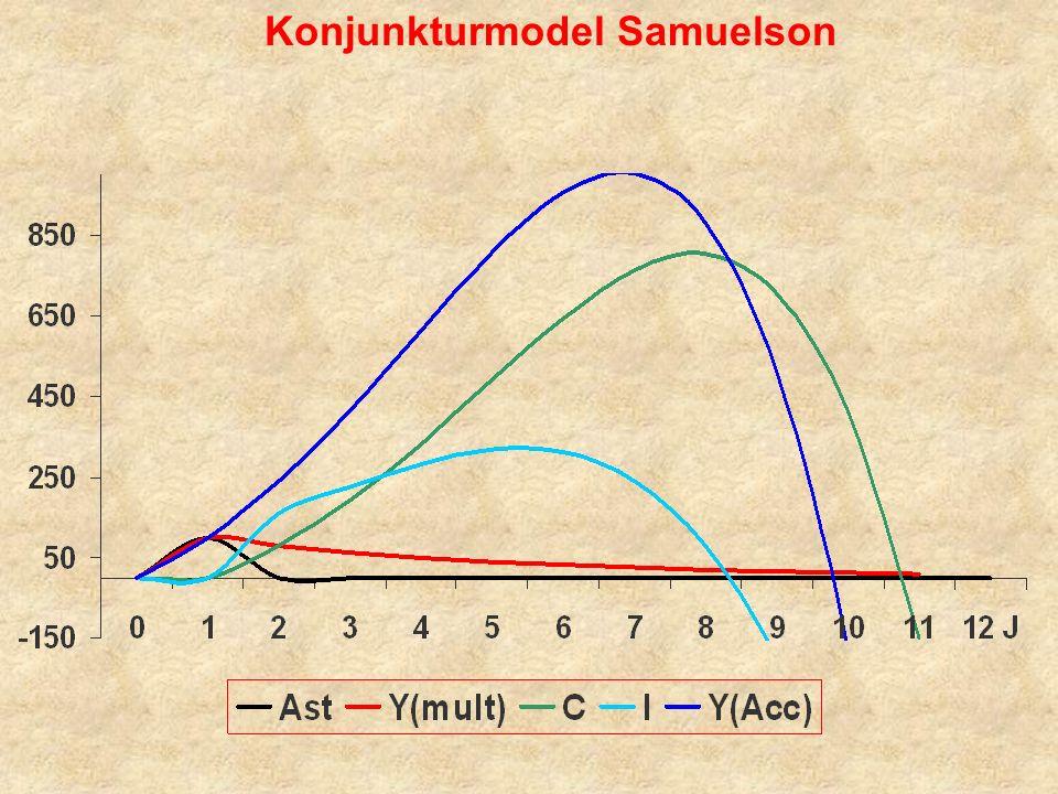 Konjunkturmodel Samuelson