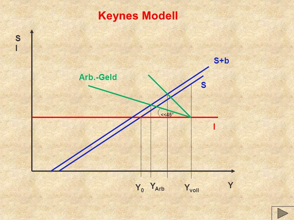 Keynes Modell S I S+b Arb.-Geld S <<45° I Y Y0 YArb Yvoll
