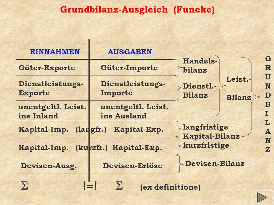 Grundbilanz-Ausgleich (Funcke)