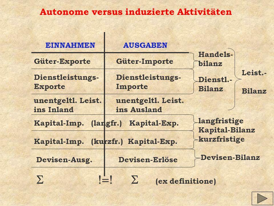 Autonome versus induzierte Aktivitäten
