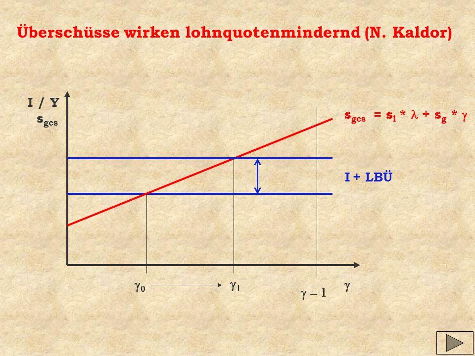 Überschüsse wirken lohnquotenmindernd (N. Kaldor)