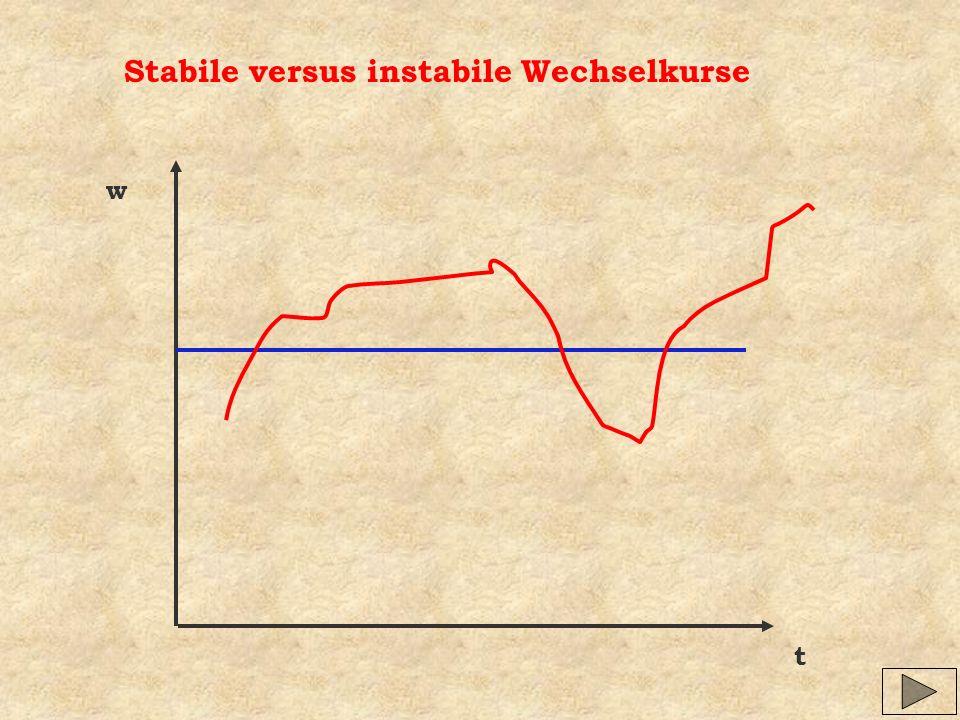 Stabile versus instabile Wechselkurse