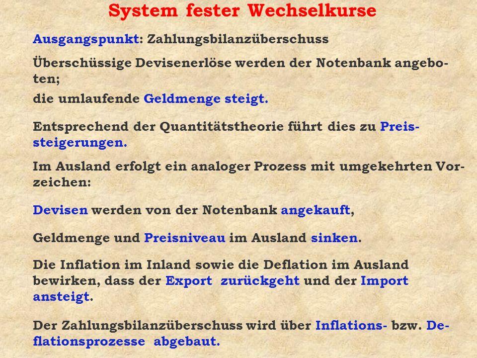 System fester Wechselkurse