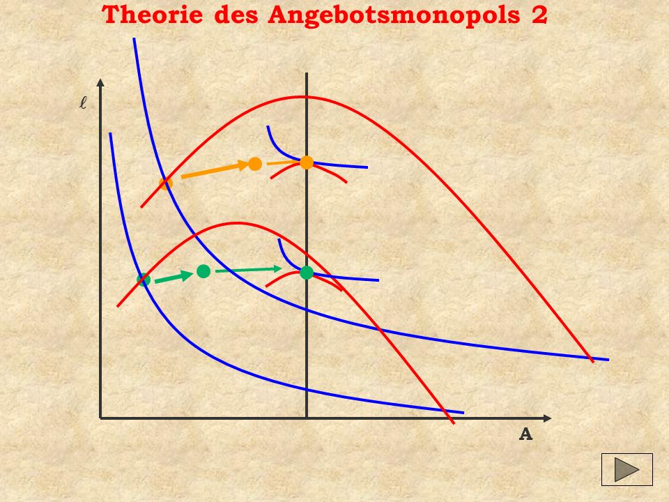 Theorie des Angebotsmonopols 2