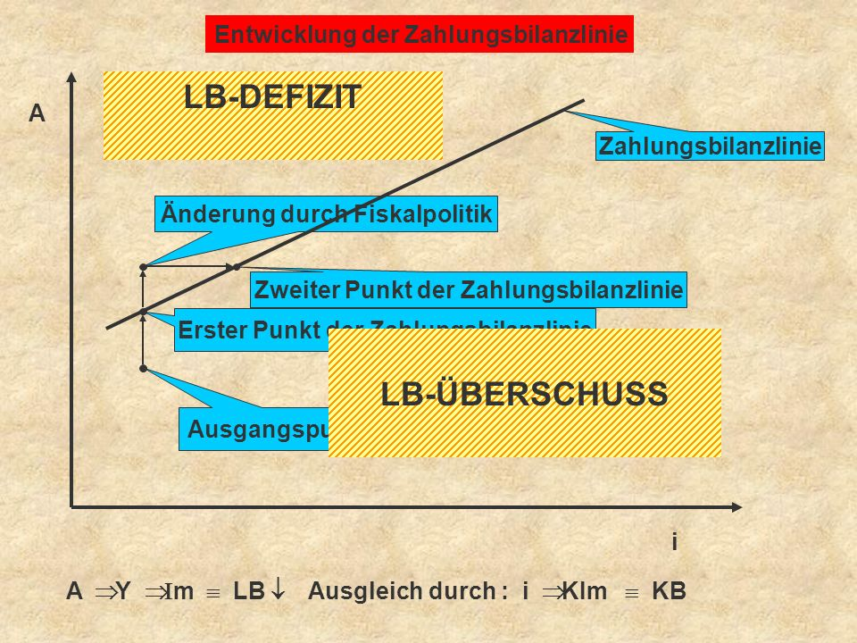 LB-DEFIZIT LB-ÜBERSCHUSS