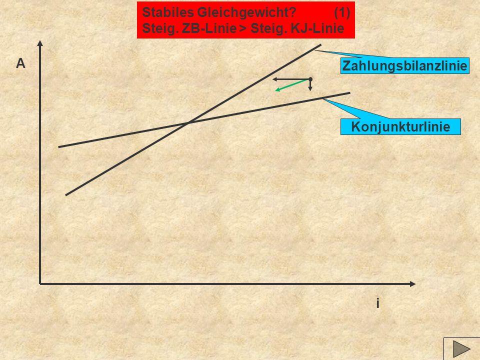 Stabiles Gleichgewicht (1)